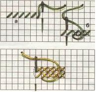 Схематичне зображення вишивки хрестом зверху вниз
