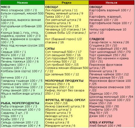 безвуглеводна дієта таблиця