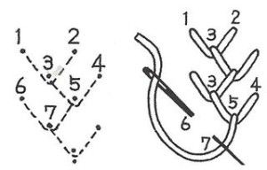 Схематичний малюнок вишивального шва