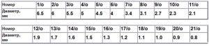 Таблиця розмірів чеського бісеру