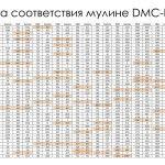 Таблиця відповідності кольорів муліне DMC-Gamma