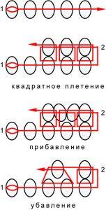 Схема квадратного плетіння бісером