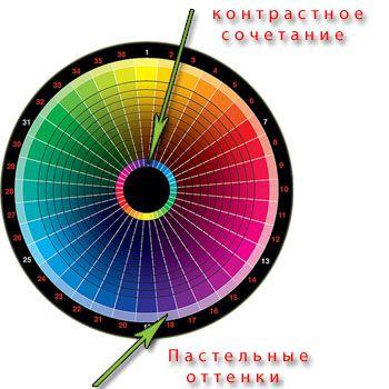 позначення в колірному колі