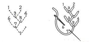 Схема виконання шва